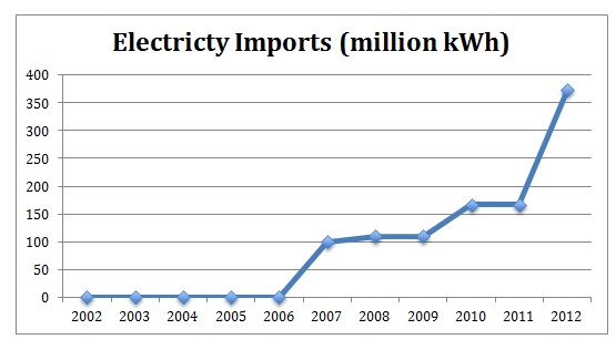 Cambodia Electricty Imports