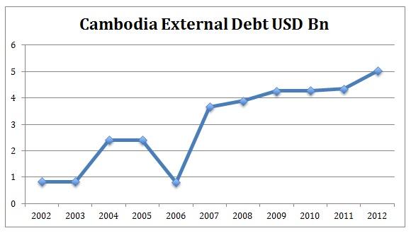 Cambodia External Debt