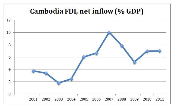 Cambodia FDI