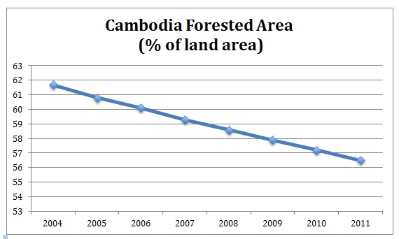 Cambodia Forested Land