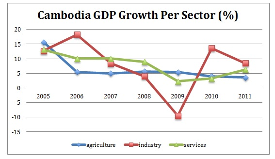 Cambodia GDP growth per sector