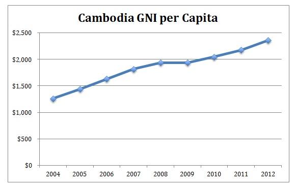 Cambodia GNI per capita