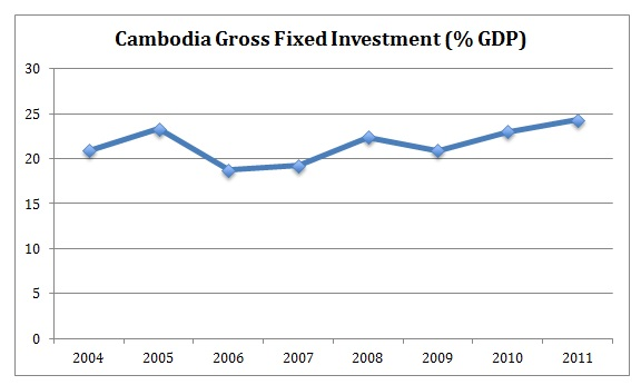 Cambodia Gross Fixed Investment