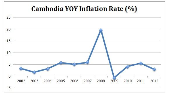 Cambodia Inflation