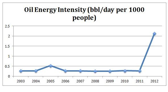 Cambodia Oil Energy Intensity