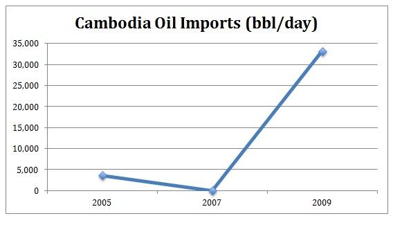 Cambodia Oil Imports