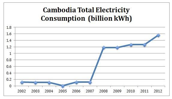 Cambodia energy consumption