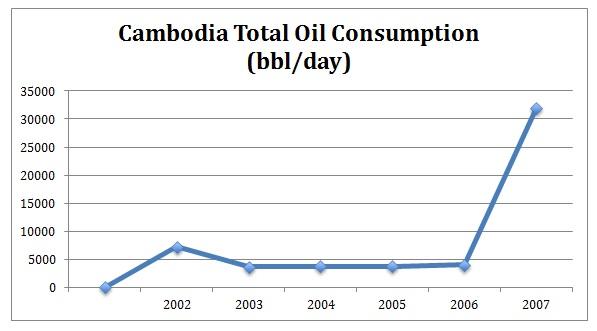 Cambodia oil consumption