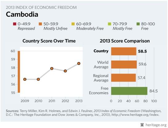 cambodia economic freedom