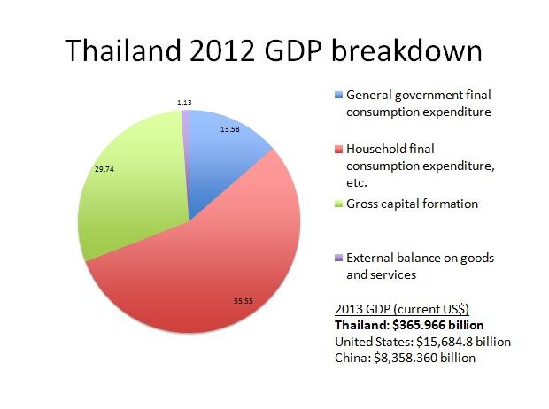 GDP 2012 breakdown