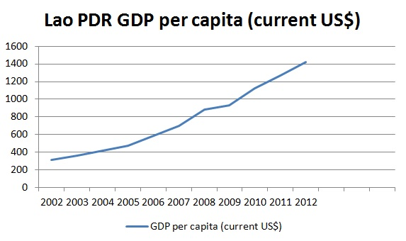 Lao PC GDP