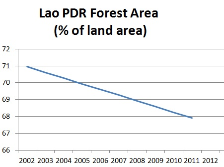 Lao forested area