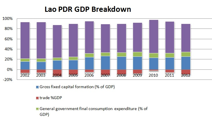Lao gdp breakdown