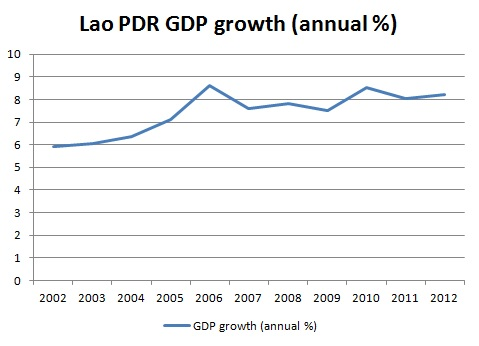 Lao gdp growth