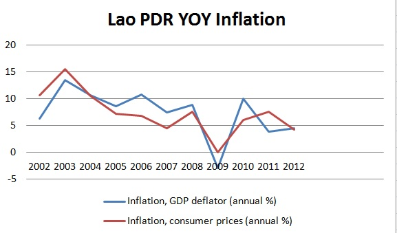 Lao inflation