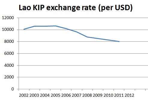 Laos exchange rate