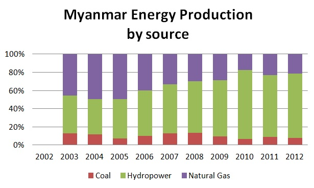 Myanmar energy by source