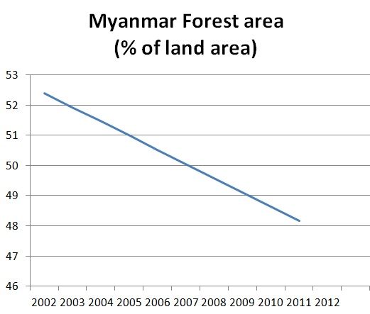 Myanmar forest area