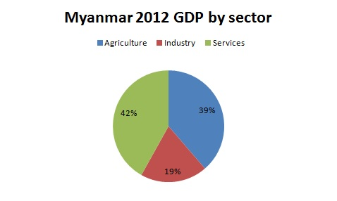 Myanmar gdp by sector