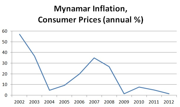 Myanmar inflation