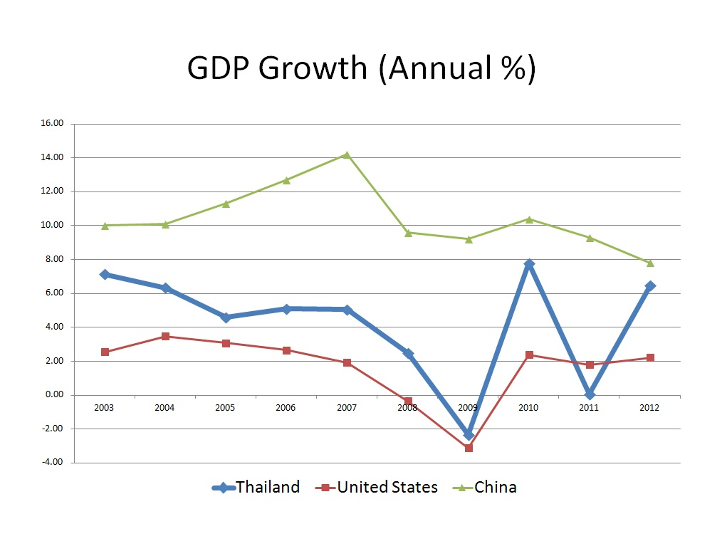 Thailand comparative gdp growth