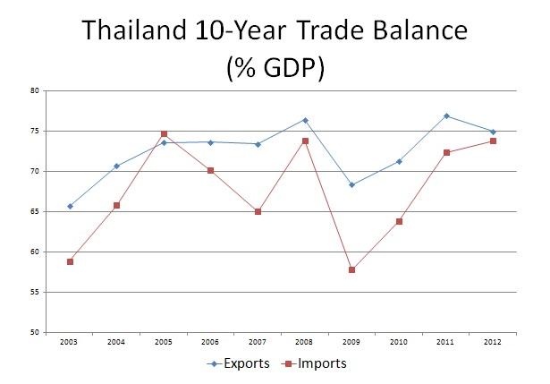 Thailand trade balance