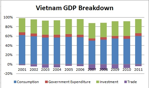 VN GDP breakdown