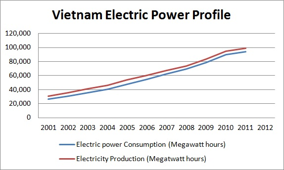 Vietnam electric power profile