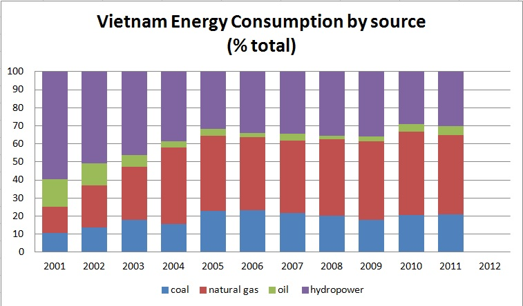 Vietnam energy consumption
