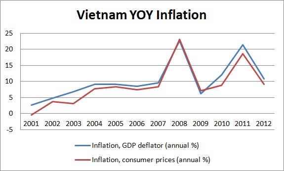 vietnams inflation Inflation rate in vietnam grew to 386 percent from 275 percent and inflation rate mom went up to 055 percent from 008 percent in apr 2018.