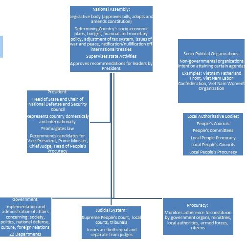 Vietnam political structure