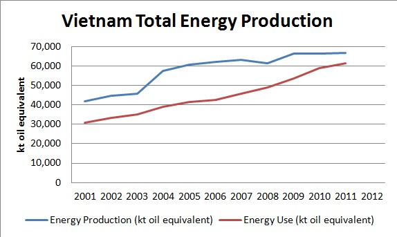 Vietnam total energy profile