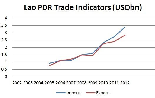 lao trade XM