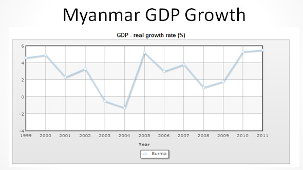 myanmar gdp growth