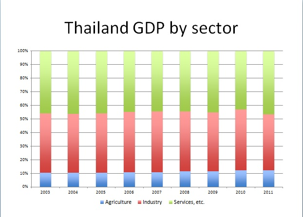 thailand gdp by sector