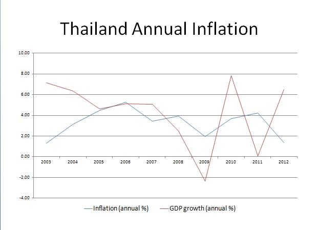 thailand inflation
