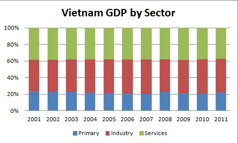 vietnam gdp by sector