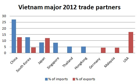 vietnam trade profile