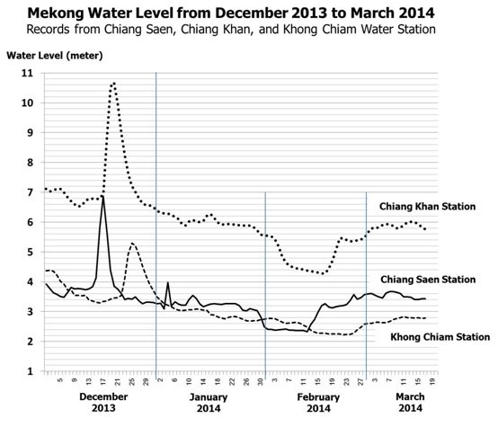 Mekong water level