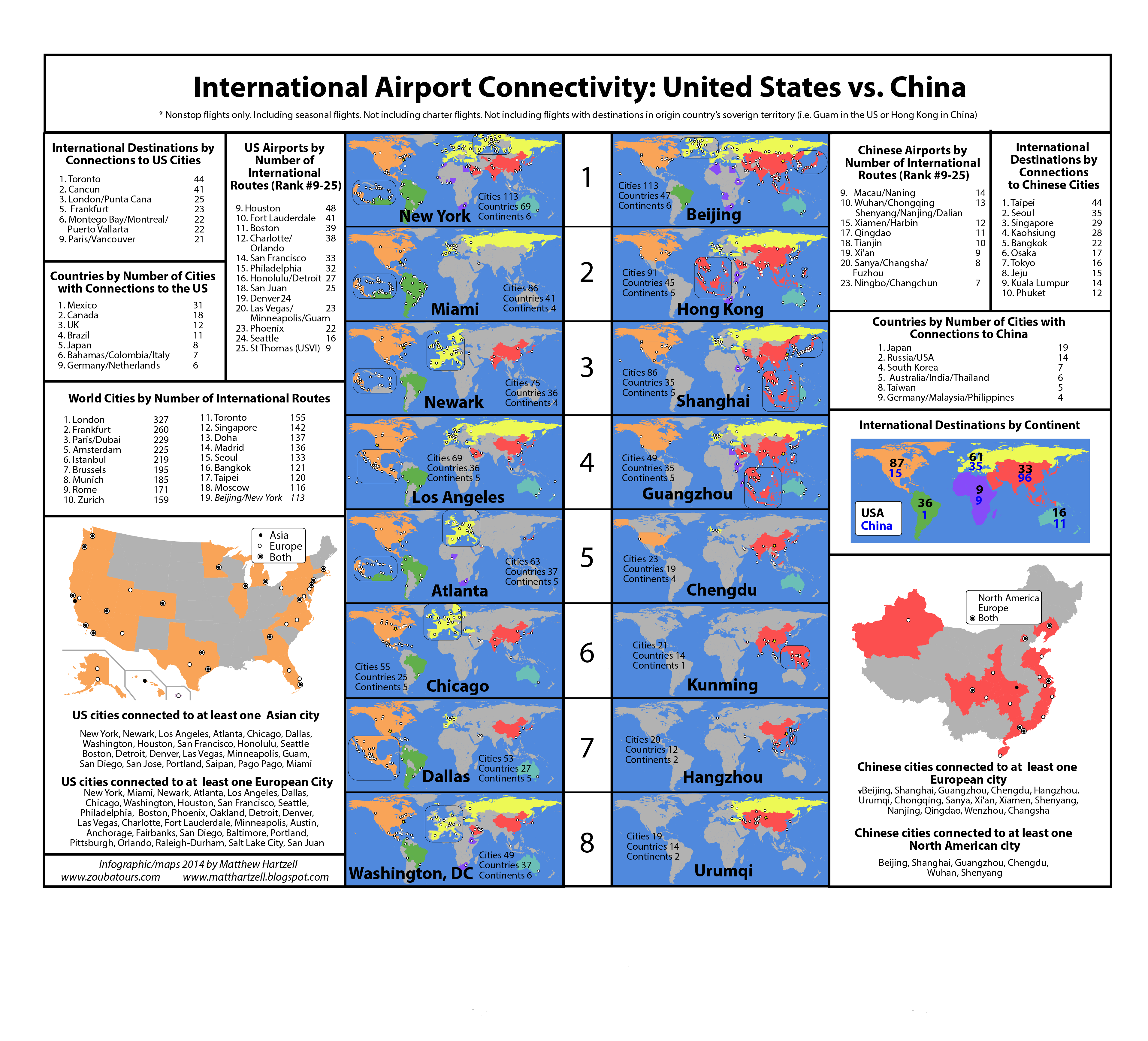 Airport International Connectivity Ranking China Vs Us East By