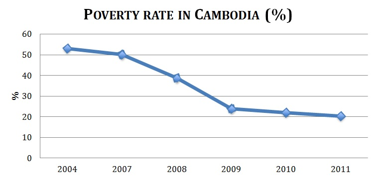Cambodia poverty rate
