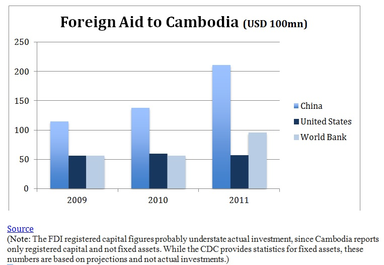 foreign aid to cambodia