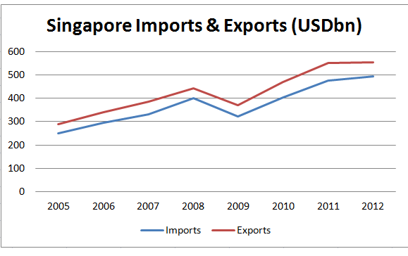 Singapore Imports and Exports