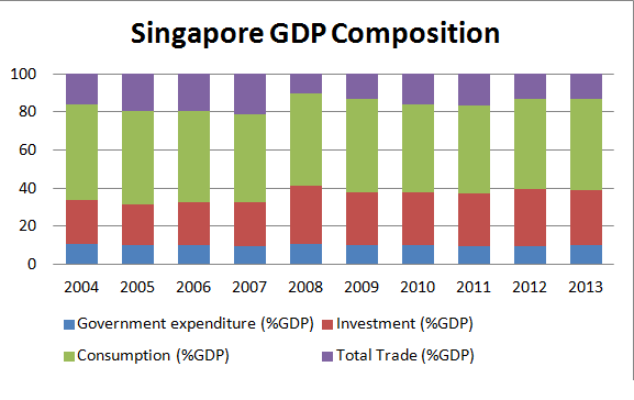economic relationship between china and singapore population