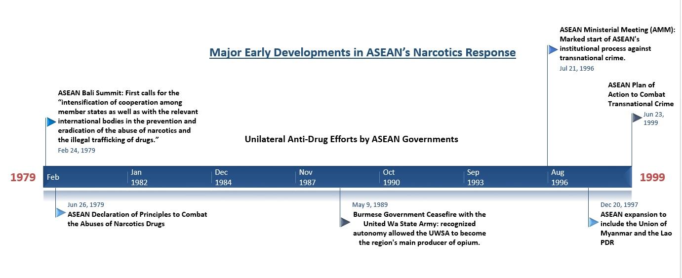ASEAN response timeline
