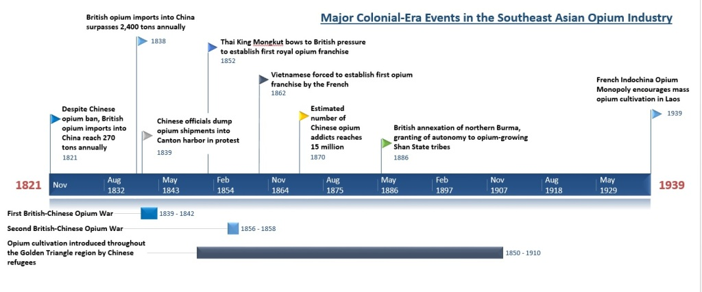 Colonial Events Timeline