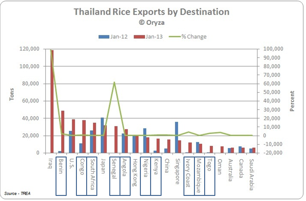 Rice exports from Thailand by destination