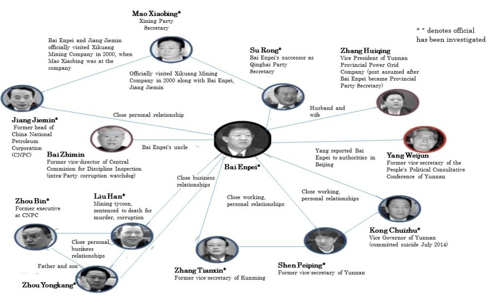 A map of Bai Enpei's relationships with other corrupt officials. An asterisk next to the name indicates that official has been investigated. (Infographic originally produced by Sohu.com August 2014)