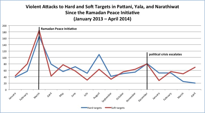 Violent Attacks in Patani Jan13-April14