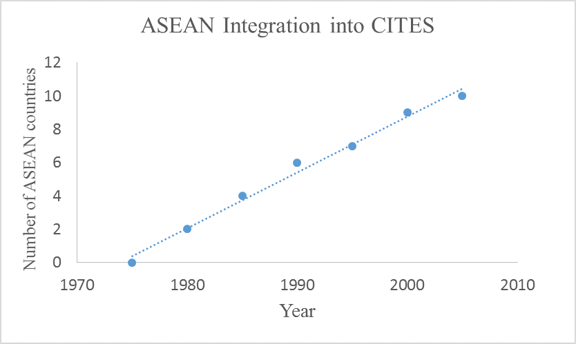 ASEAN_Integration